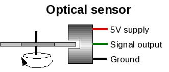 5.2.8 Optical sensor The optical sensor is another commonly used category of sensor. These are almost exclusively a three wire sensor.