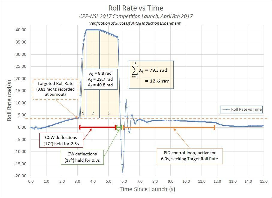 Using angular velocity data collected by the DCS, roll rate versus time since launch was plotted. At approximately 3.