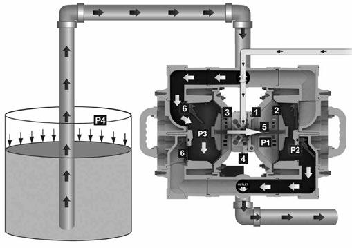 Principle of Pump Operation 2: INSTAL & OP Air-Operated Double Diaphragm (AODD) pumps are powered by compressed air or nitrogen.