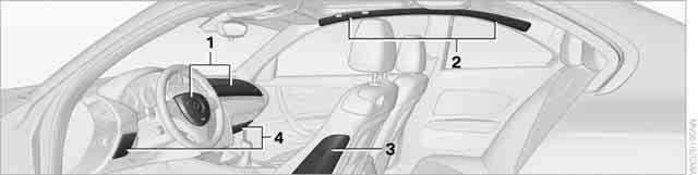 Airbags The following airbags are located under the marked covers: 1 Front airbags 2 Coupe: head airbags 3 Side airbags in the seat backrests 4 Convertible: knee airbags Protective action Observe the