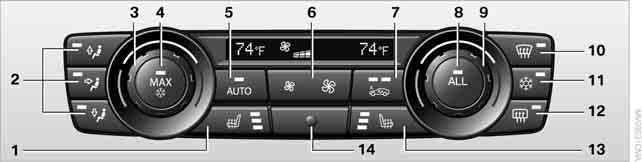 Climate Automatic climate control* 1 Seat heating*, left side 39 2 Air distribution, manual 3 Temperature, left side 4 Maximum cooling 5 AUTO program 6 Air volume, manual adjustment; AUTO intensity 7