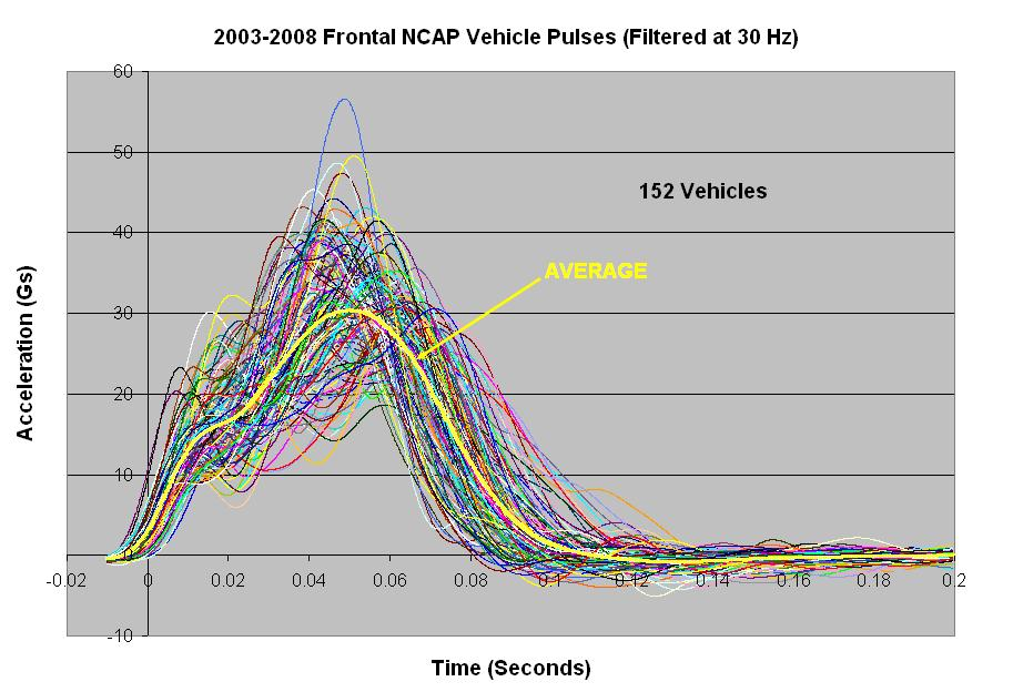 Based on the average NCAP crash pulse, the following criteria were used in selecting the sled pulses: ΔV = 35 mph Pulse duration = 1 ms +/- 1 ms The sled pulses from existing HYGE sled pins available