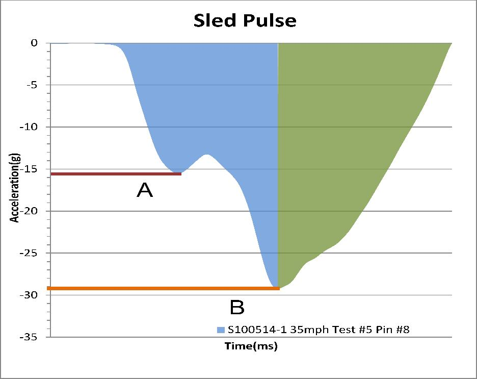 Ratio of area under the curve before the centroid (E) to area under the curve after the centroid (F) Vehicle Pulse Index (VPI) Using 2-step pulse approximation, the peak acceleration of a belted