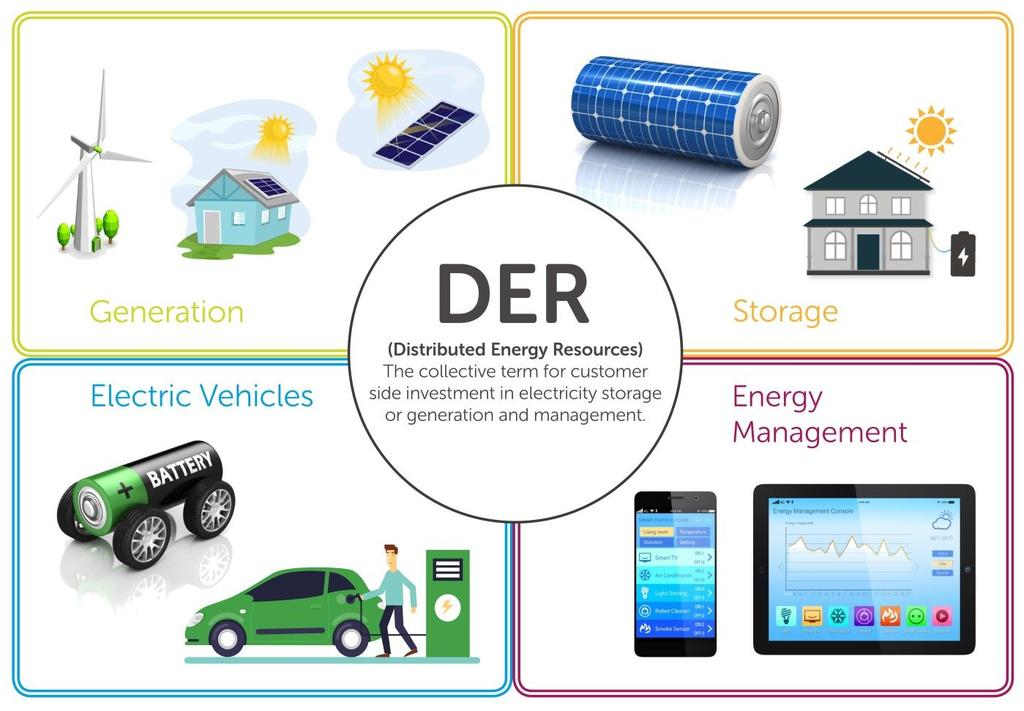Distributed energy resources We are introducing new network tariff options for customers who invest in DER, designed to ensure that customer investments in new energy technologies allow these
