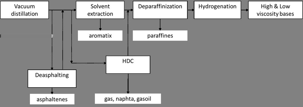 Figure 1 Integrated cycle of base oil production in refinery (if hydrocracking process is available) [2] Base oils cuts are internationally classified on the basis of viscosity SUS (Saybolt Universal