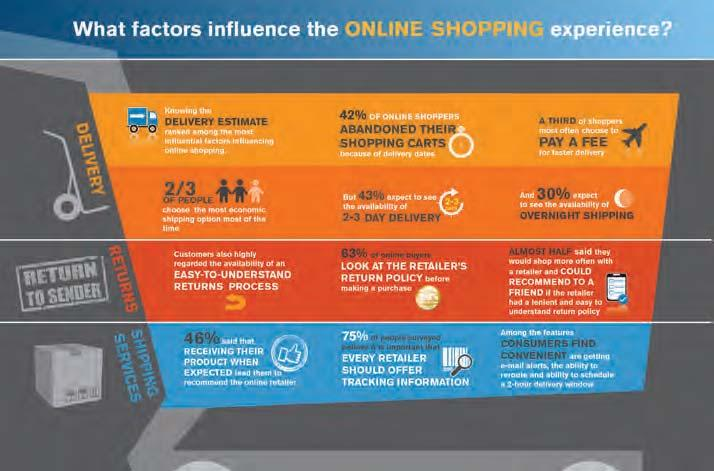 Rev Up Your Online Customer Experience With Logistics How to Deliver the Goods to Online Shoppers By Kristin DeBates A recent study by comscore revealed new insights into the consumer online shopping