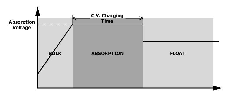 3) Float Stage After the battery is fully charged in the Absorption stage, the controller