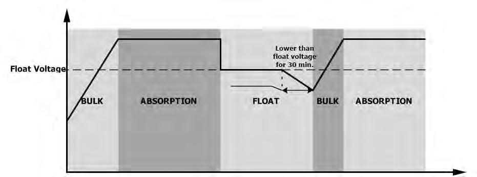 Once in Float stage, constant-voltage regulation is used to maintain battery voltage at