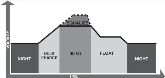 Bulk Charge: This algorithm is used for day to day charging. It uses 100% of available solar power to recharge the battery and is equivalent to constant current.