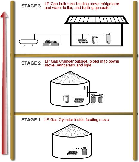 LP Gas allows for incremental development Stage 3: LP Gas bulk tank, fuelling stove, refrigerator, water boiler and generator