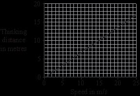 The graph shows how the thinking distance of a driver depends on the speed of the car. What is the connection between thinking distance and speed?