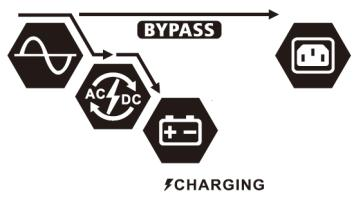Charging by utility Bypass/ECO Mode The