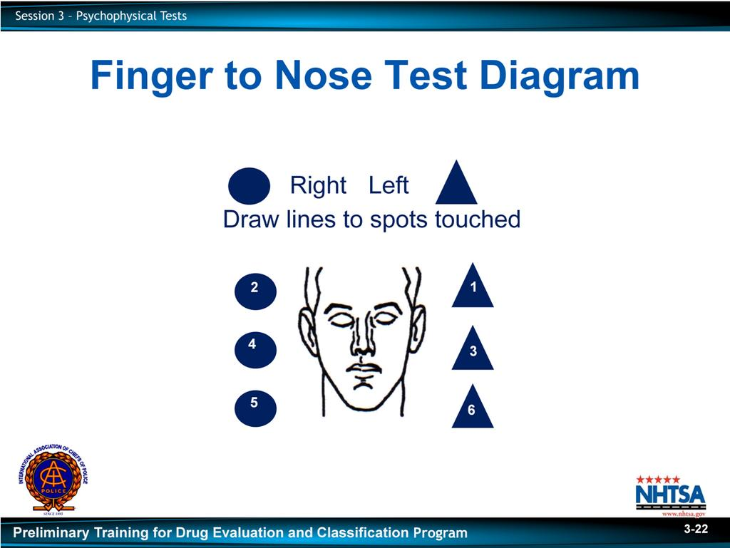 Write Finger to Nose on dry erase board or flip-chart. D.