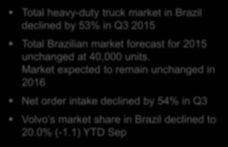 Market expected to remain unchanged in 2016 Net order intake declined by 54% in Q3 Volvo s market share in Brazil declined to 20.0% (-1.