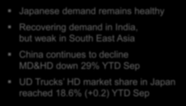 29% YTD Sep UD Trucks HD market share in Japan reached 18.6% (+0.