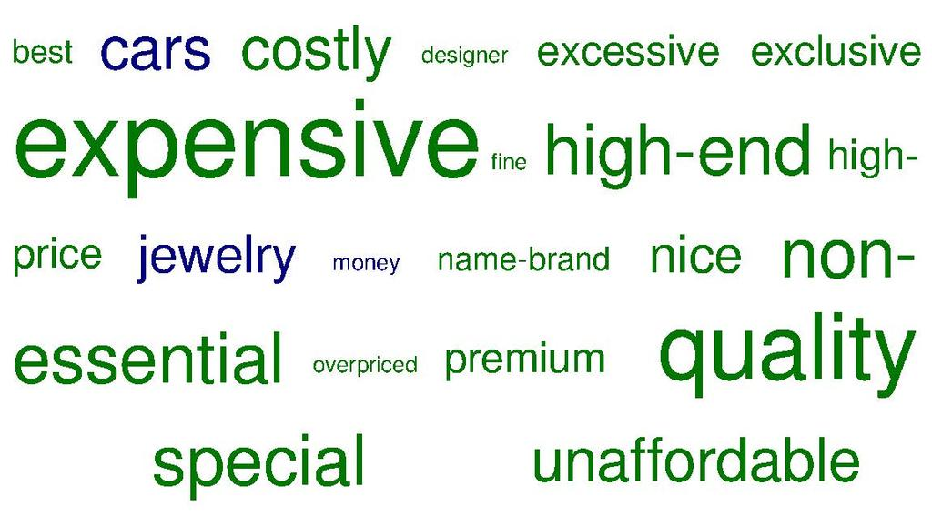 "Affluent Women's and Men's Descriptions of ""Luxury"" Do affluent women describe ""luxury"" differently than affluent men?"