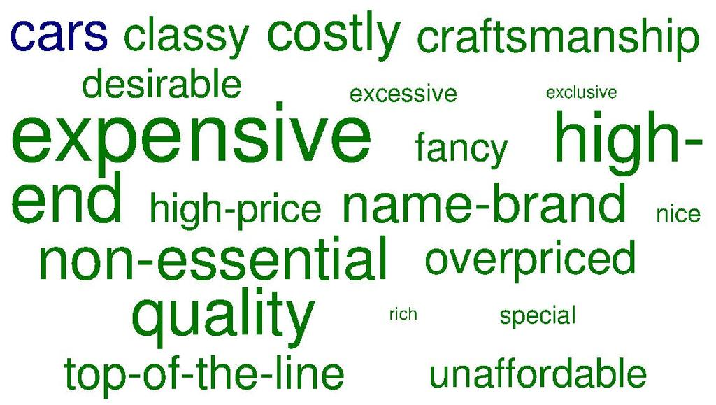 "For both women and men in the affluent marketplace, ""expensive"" is what they think about most frequently when they read, hear, or see the word ""luxury,"" followed again by ""quality."