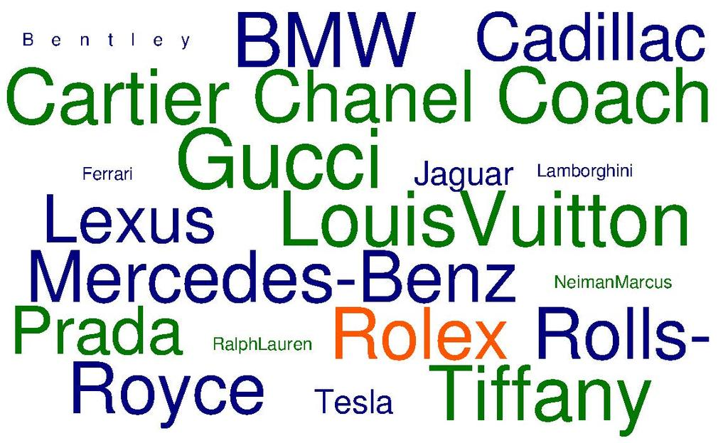 "Affluent Women's and Men's Top 20 ""Luxury"" Brands in the World When it comes to what types of brands are included in their top 20 ""luxury"" brands, automotive brands figure in the affluent women's"
