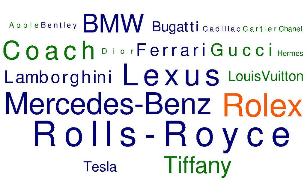 "The # 1 ""luxury"" brand among all affluent women is a designer luxury goods brand Gucci followed by Louis Vuitton; while among affluent men the # 1 ""luxury"" brand is Rolls-Royce, followed by Rolex."
