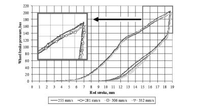 Fig. 8 Influence of the braking velocity on the hysteresis characteristic without gaps between the brake pads and disc during emergency braking at stage 1 4 CONCLUSIONS From the test results it can