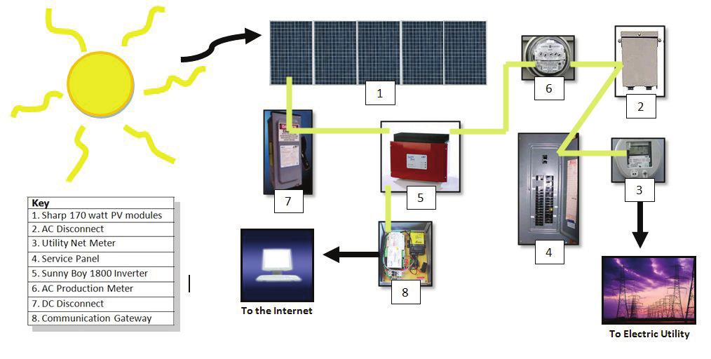 Solar-Electric System Puzzle Answer Key Components Definition 1. 170 Watt PV Modules 3 Logs electricity sent to the grid from the photovoltaic system. 2.