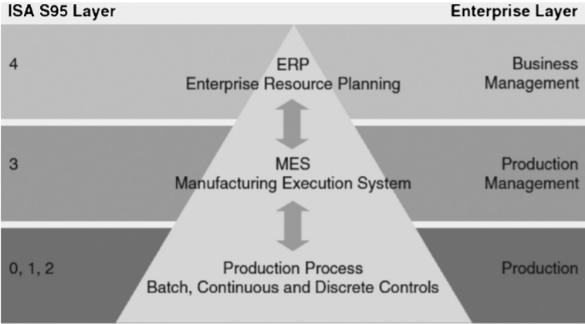 Motivation EWO aims to simultaneously account for KPI across multiple business units Integration of supply chain management, production control, planning & scheduling Need to efficiently transfer