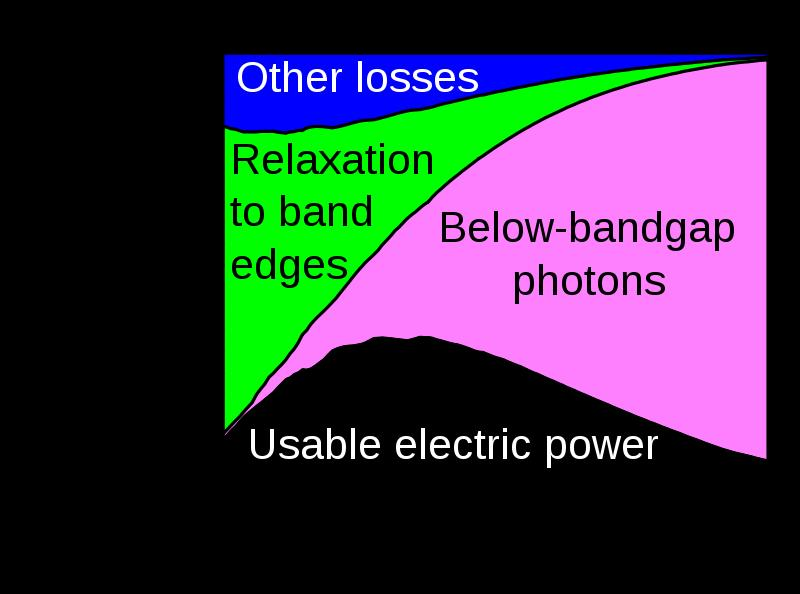 PV Cell: Solar Cell Efficiency Shockley-Queisser Limit Conduction Band Sbyrnes321 Wikimedia E g Valence Band Only light