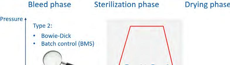 Which indicator type checks which phase of sterilization Use and performance