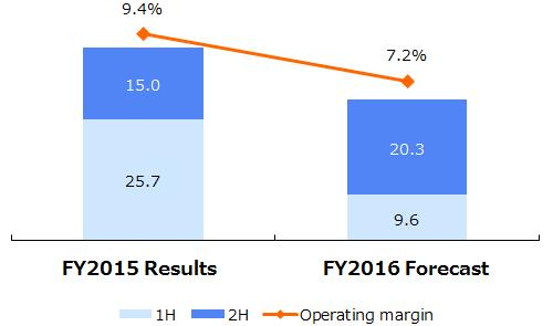 2. Net Sales and Operating Income Forecasts by Business 1. Electronic Components Segment Net sales Operating income 434.0 414.0 40.7 30.0 Operating margin: 7.2% [Unit: billion] Net Sales 414.