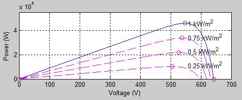 Soedibyo, Feby Agung Pamuji, Sjamsjul Anam, Mochamad Ashari and Nurvita Arumsari Fuzzy Logic controls the buck-boost DC/DC converter to obtain the maximum power by shifting the PV voltage to the