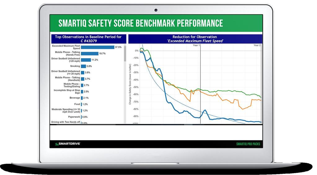 Safety Score Improvement Pro Pack The SmartIQ Safety Score for collision drivers is nearly 27% higher than for non-collision drivers.
