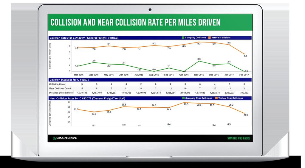 Collision/Near Collision Pro Pack Collision drivers typically have at least 2x higher near collision rate than non-collision drivers.