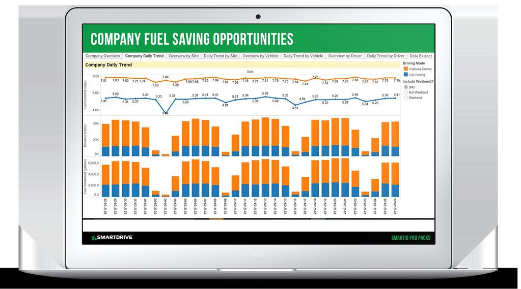 Fuel Efficiency Pro Pack Fuel is one of the highest operating costs. The trucking industry spent $89.7 billion buying diesel fuel in 2016.