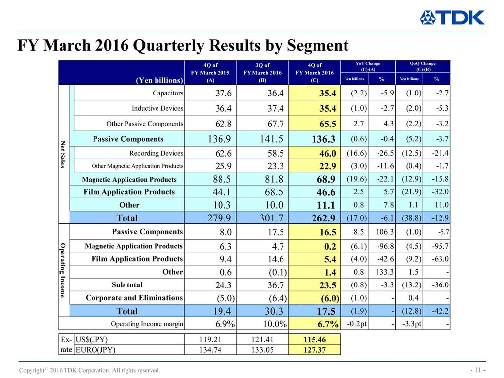 I will now present the factors behind changes in segment sales and operating income from the third to fourth quarters.