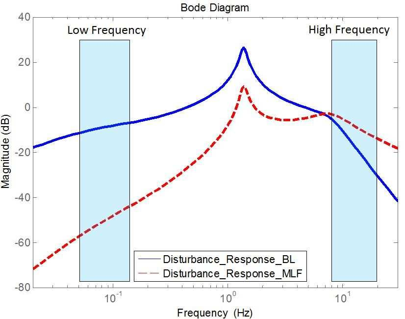 Figure 6.5: The block diagram of the feedback system with the MLF strategy. Figure 6.6: Bode plot of load fluctuation response (LF E DC ) by BL and MLF.