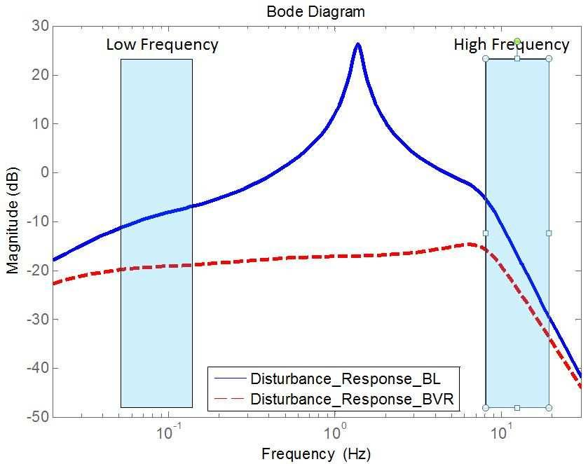Figure 6.8: The block diagram of the feedback system for the BVR strategy. Figure 6.9: Bode plot of load fluctuation response (LF E DC ) by BL and BVR.