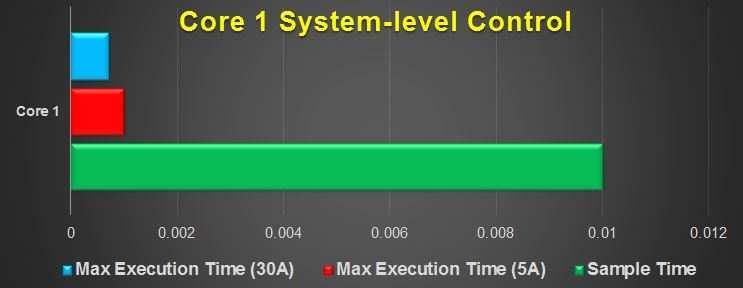 Figure 8.21: Real-time simulation comparison of maximum execution time. real-time feasibility when the constraint is active.