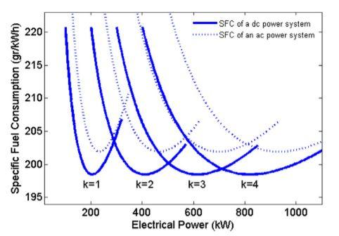 Figure 1.3: SFC curves for k active diesel engines.