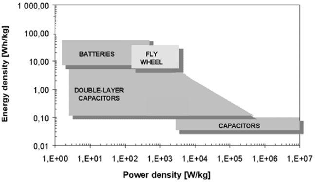 Figure 1.4: Ragone plot: Comparison of energy storage energy and power density. [4] ESDs (namely batteries, UCs and flywheels) and their combinations (i.e., HESS) have been explored by the automotive, power system and control engineering communities.