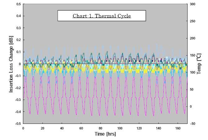 <Chart of Thermal Cycle Test for SM-fiber> Ordering Information Type Part Number Application CS000825-10 50um, Multimode