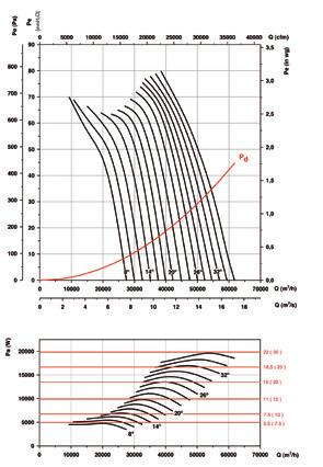 HTP Characteristic Curves Q = Airflow in m