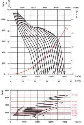 Static pressure in mmh 2 O, Pa and inwg Impeller diameter (cm): 125