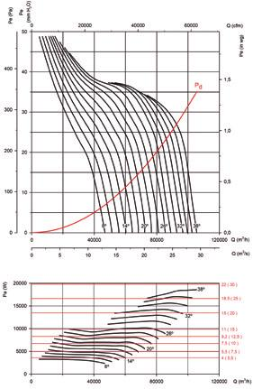 HGT HGTX Characteristic Curves Q = Airflow in m 3 /h, m 3 /s and cfm