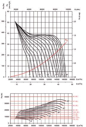 HGT HGTX Characteristic Curves Q = Airflow in m 3 /h, m 3 /s and cfm Pe= Static pressure in mmh 2 O, Pa and inwg Impeller diameter (cm): 160 Number of pole: 8