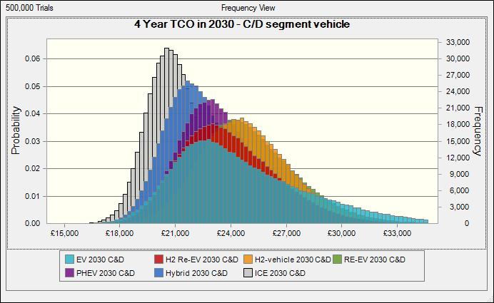 In 2030, the probability is that the Total Cost of Ownership of ICE vehicles will still be lower than ultra low