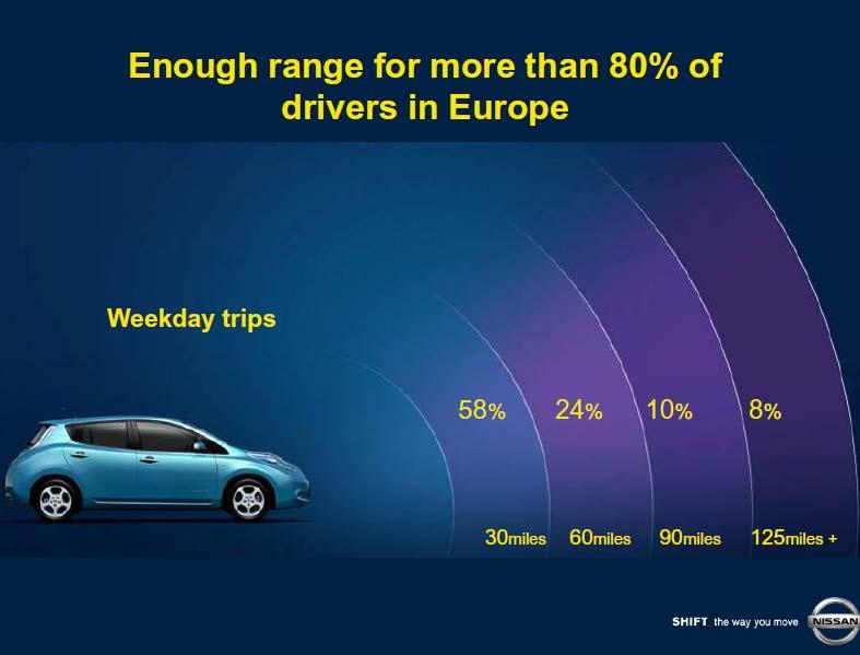 EV s have sufficient range for most daily journeys but car buyers typically