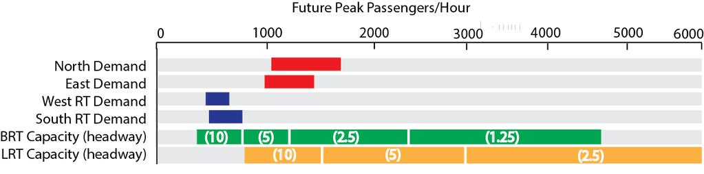 Rapid Transit Future Projected Ridership - 2035 Future ridership on rapid transit will vary depending on base LTC service levels.