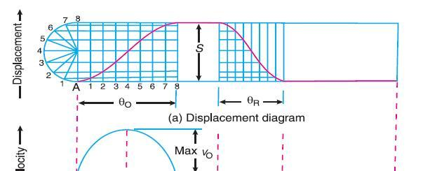 Displacement, Velocity and Acceleration Diagrams