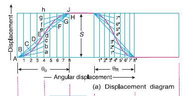 Displacement, Velocity and Acceleration Diagrams when