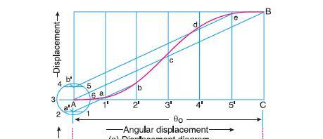 Displacement, Velocity and Acceleration
